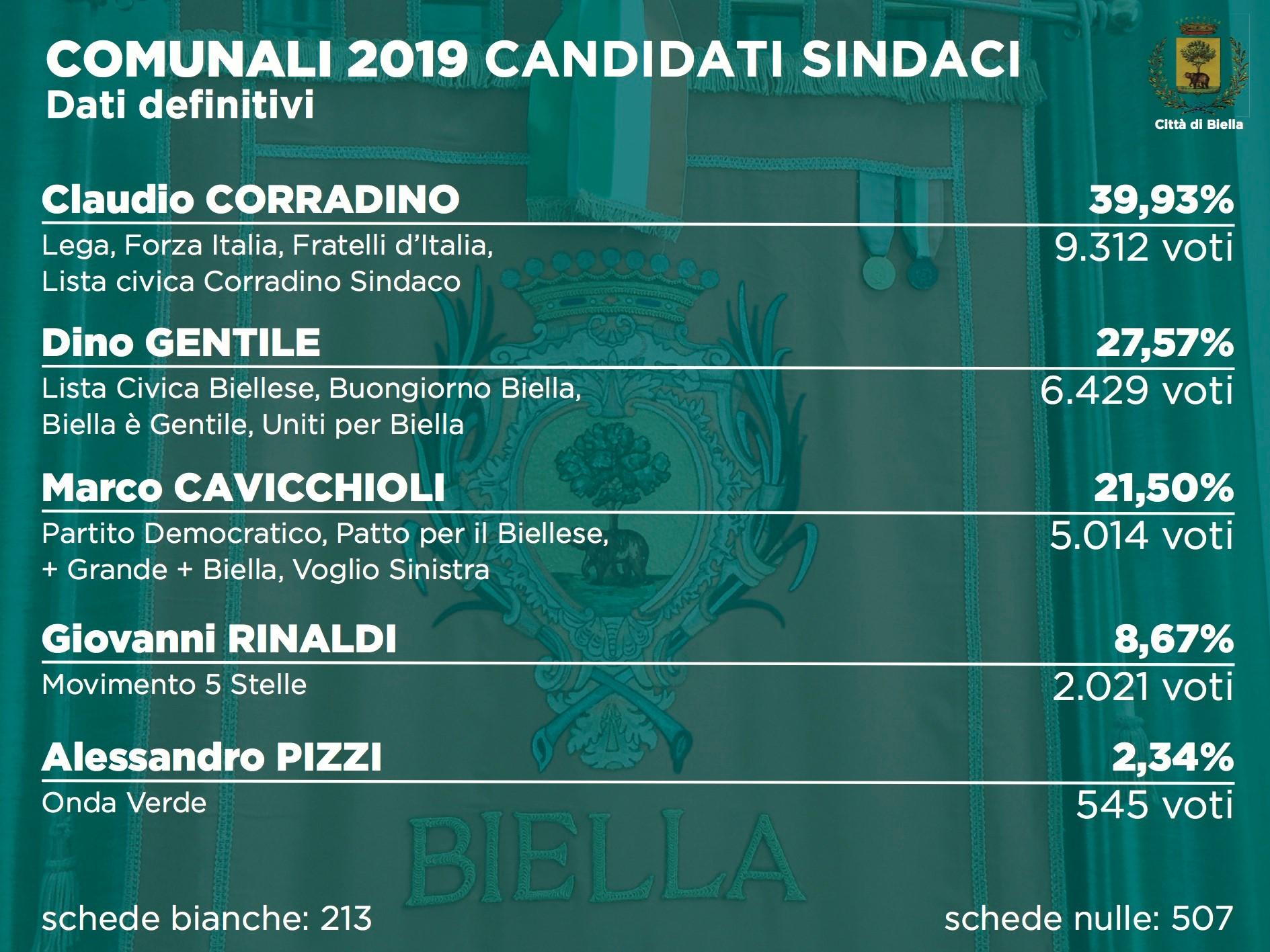 Elezioni 2019, i dati definitivi per i candidati sindaci