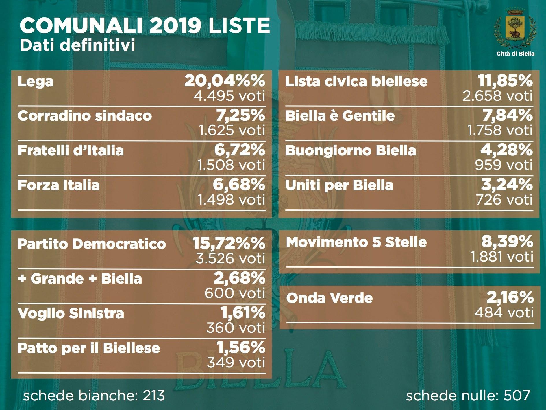 Elezioni 2019, i dati definitivi per i voti di lista