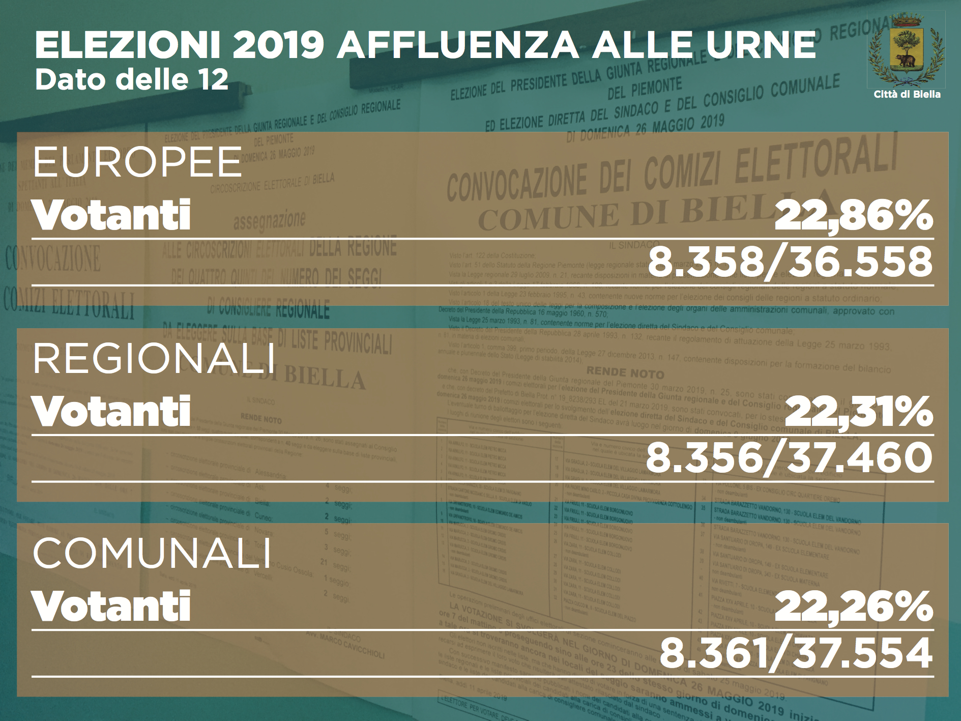 Elezioni 2019, affluenza alle ore 12