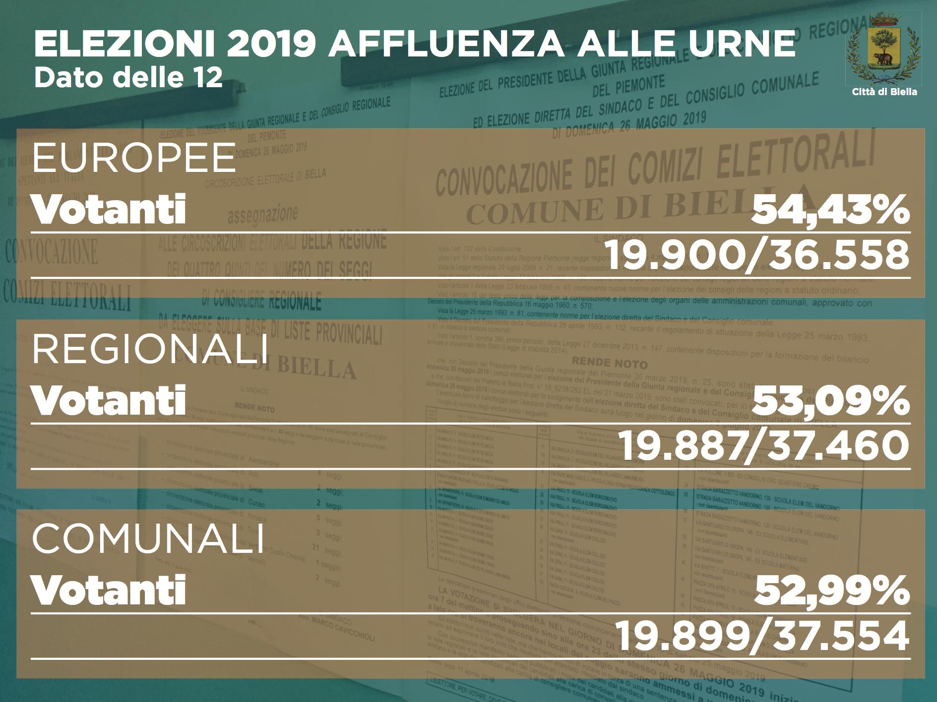 Elezioni 2019, affluenza alle ore 19