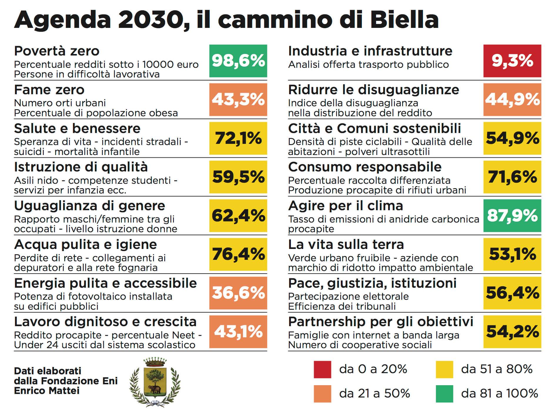 La percentuale di raggiungimento degli obiettivi di Agenda 2030 a Biella