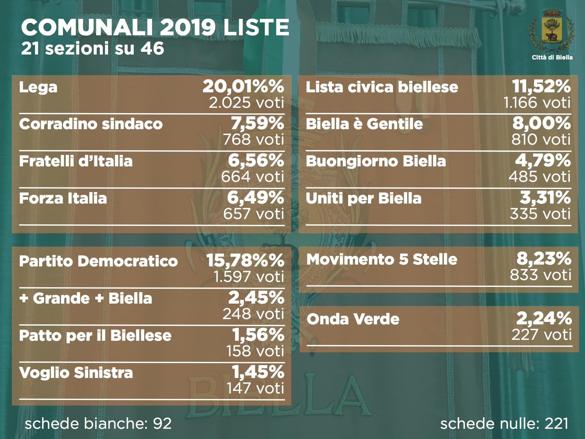 Elezioni 2019, i voti di lista alle comunali dopo 21 sezioni