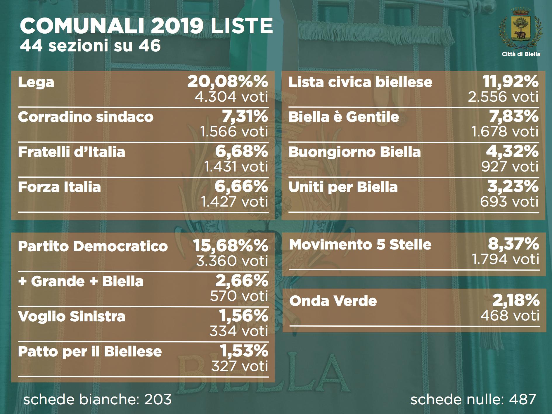 Elezioni 2019, i voti di lista alle comunali dopo 46 sezioni