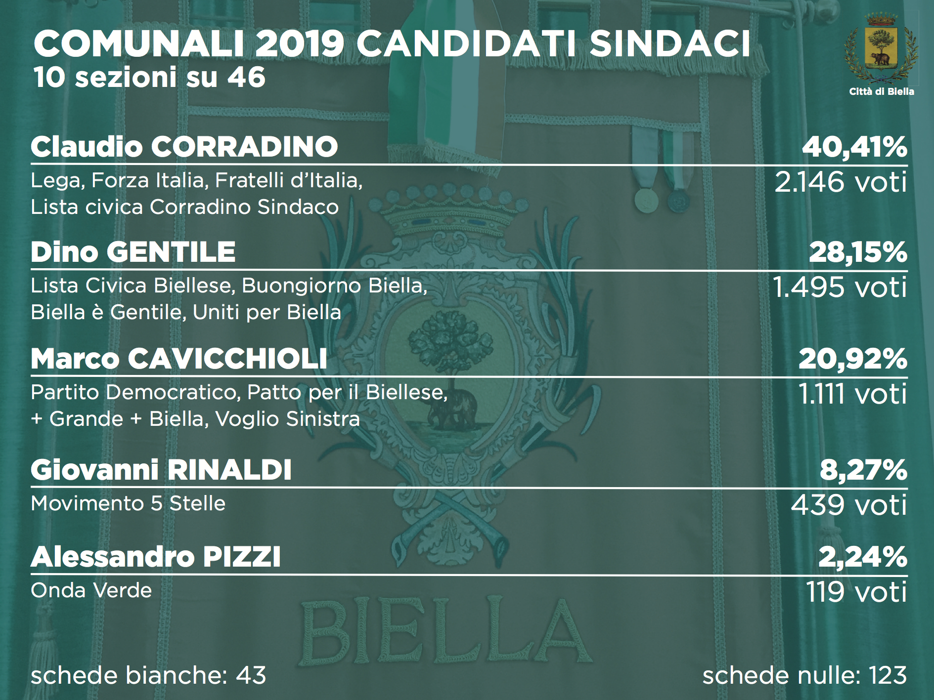 Elezioni 2019, i risultati alle comunali dopo 10 sezioni