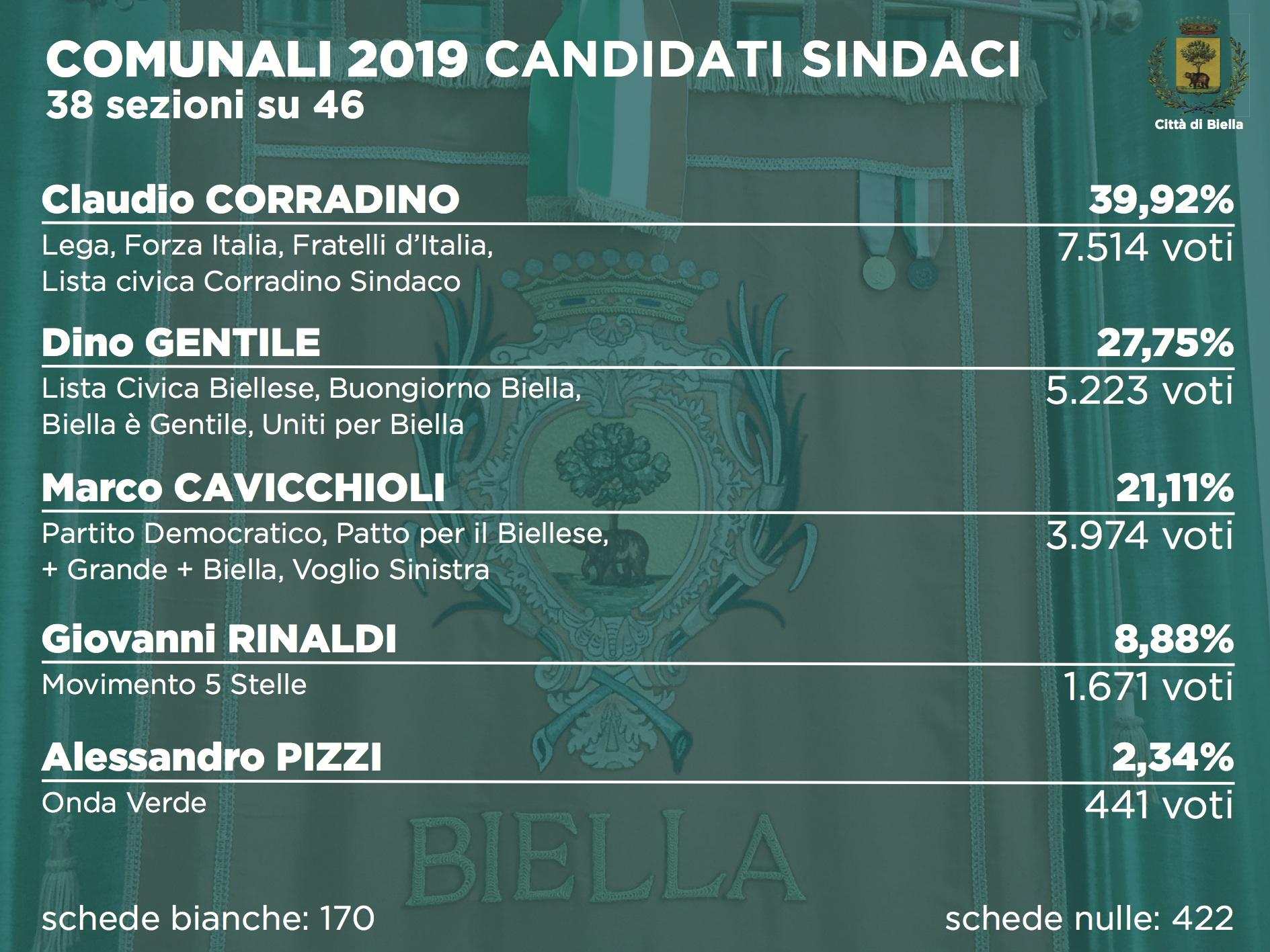 Elezioni 2019, i risultati alle comunali dopo 38 sezioni