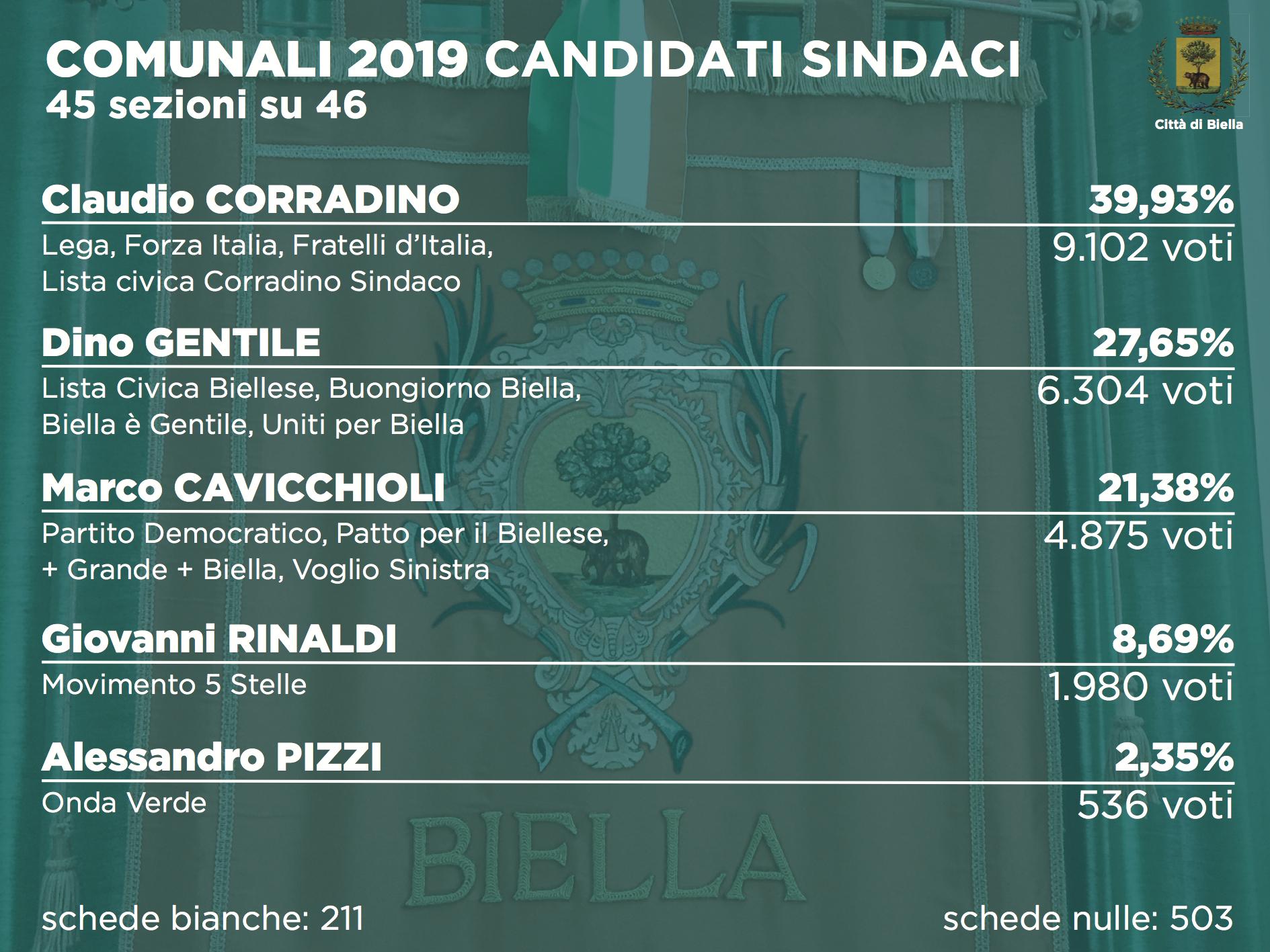 Elezioni 2019, i risultati alle comunali dopo 45 sezioni