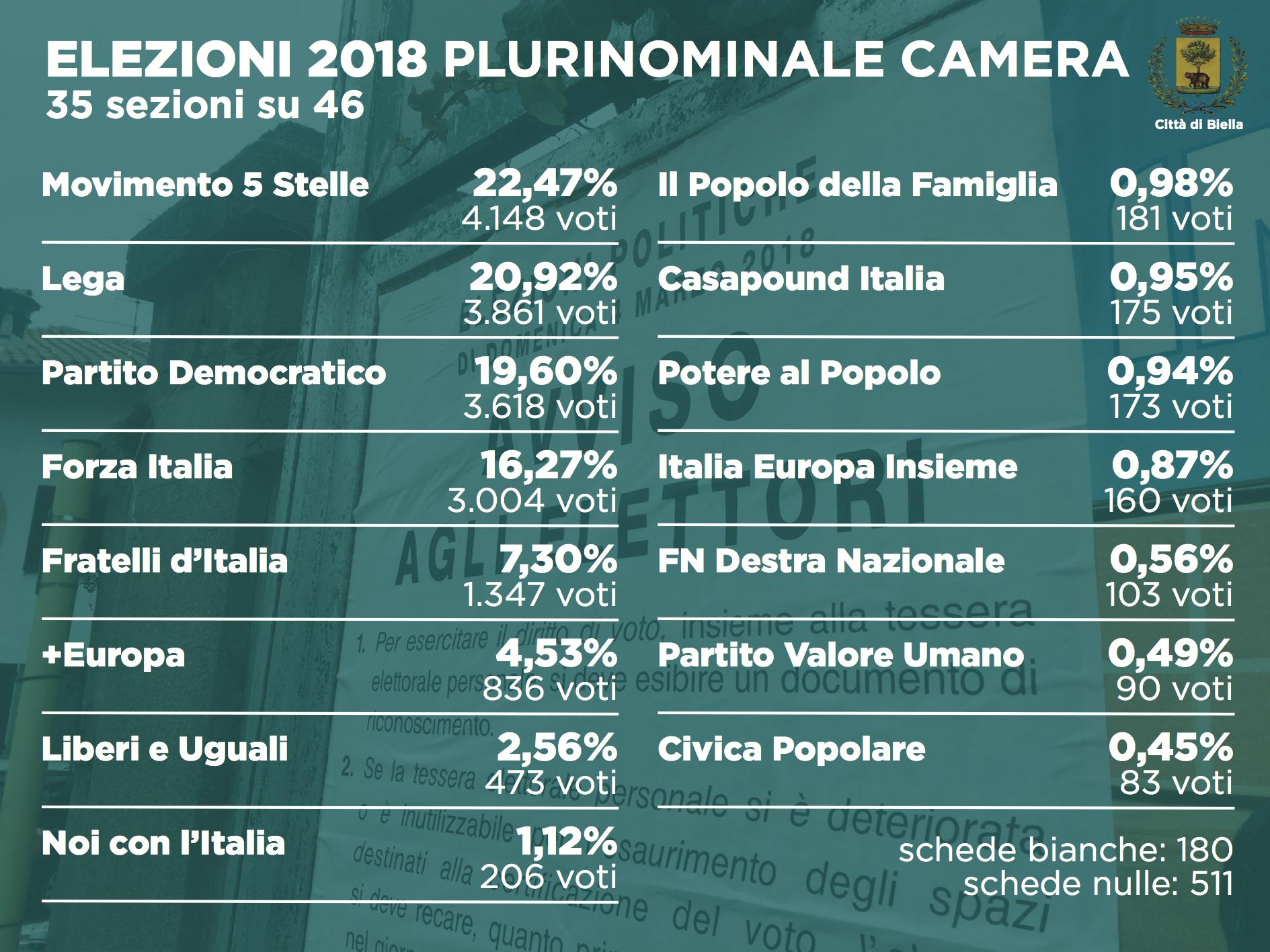 Elezioni 2018: i dati del plurinominale alla Camera (35 sezioni su 46)