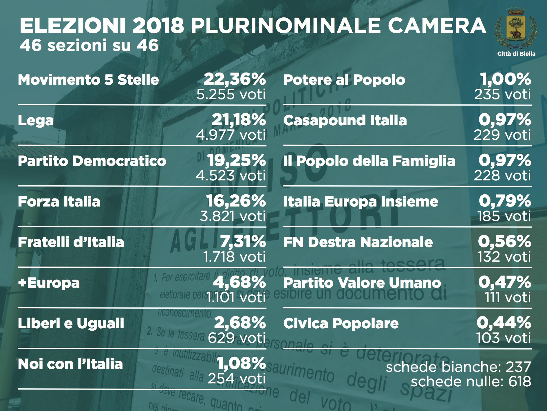 Elezioni 2018: i dati definitivi del plurinominale alla Camera