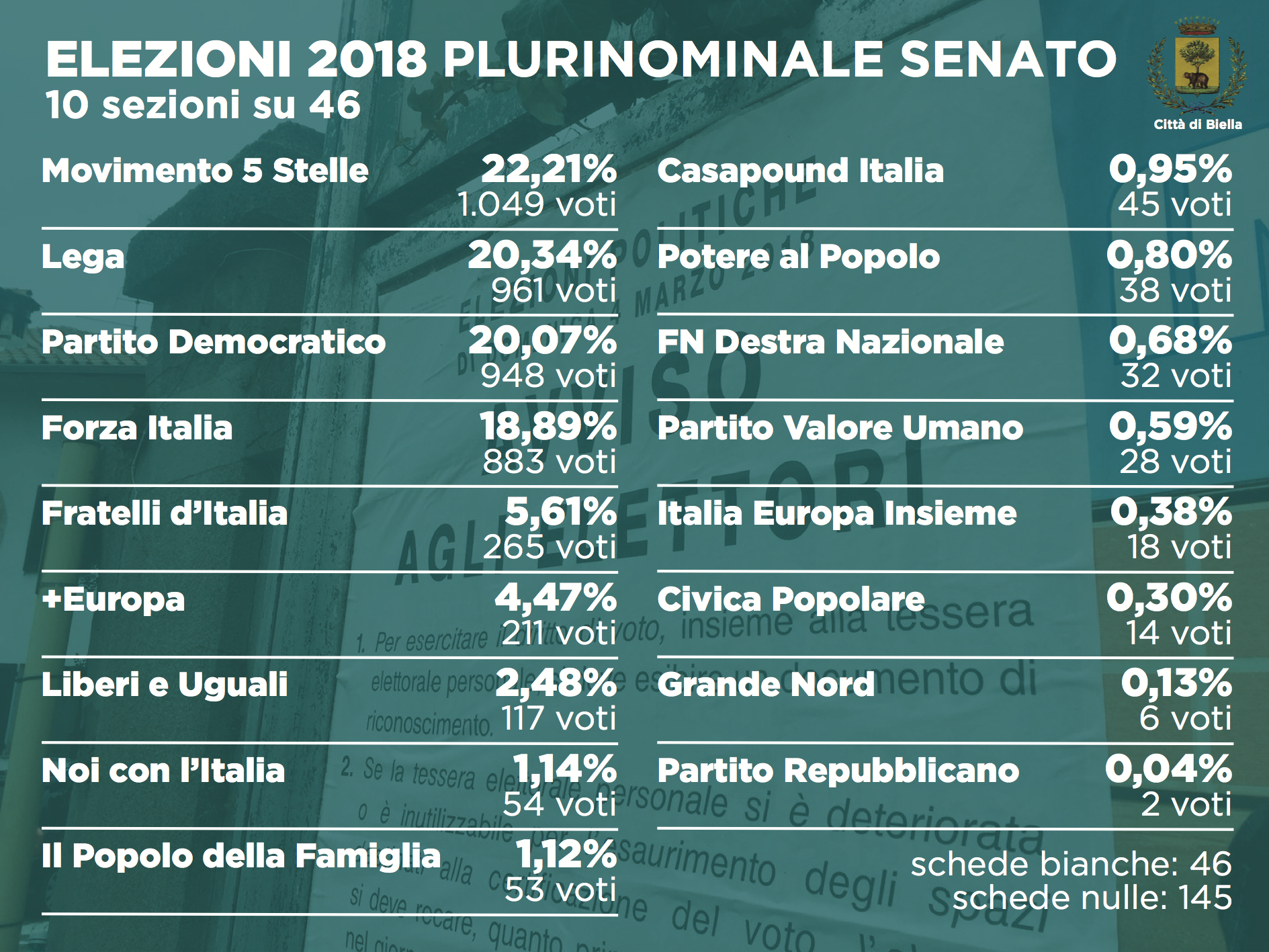 Elezioni 2018: i dati del plurinominale al Senato (10 sezioni su 46)