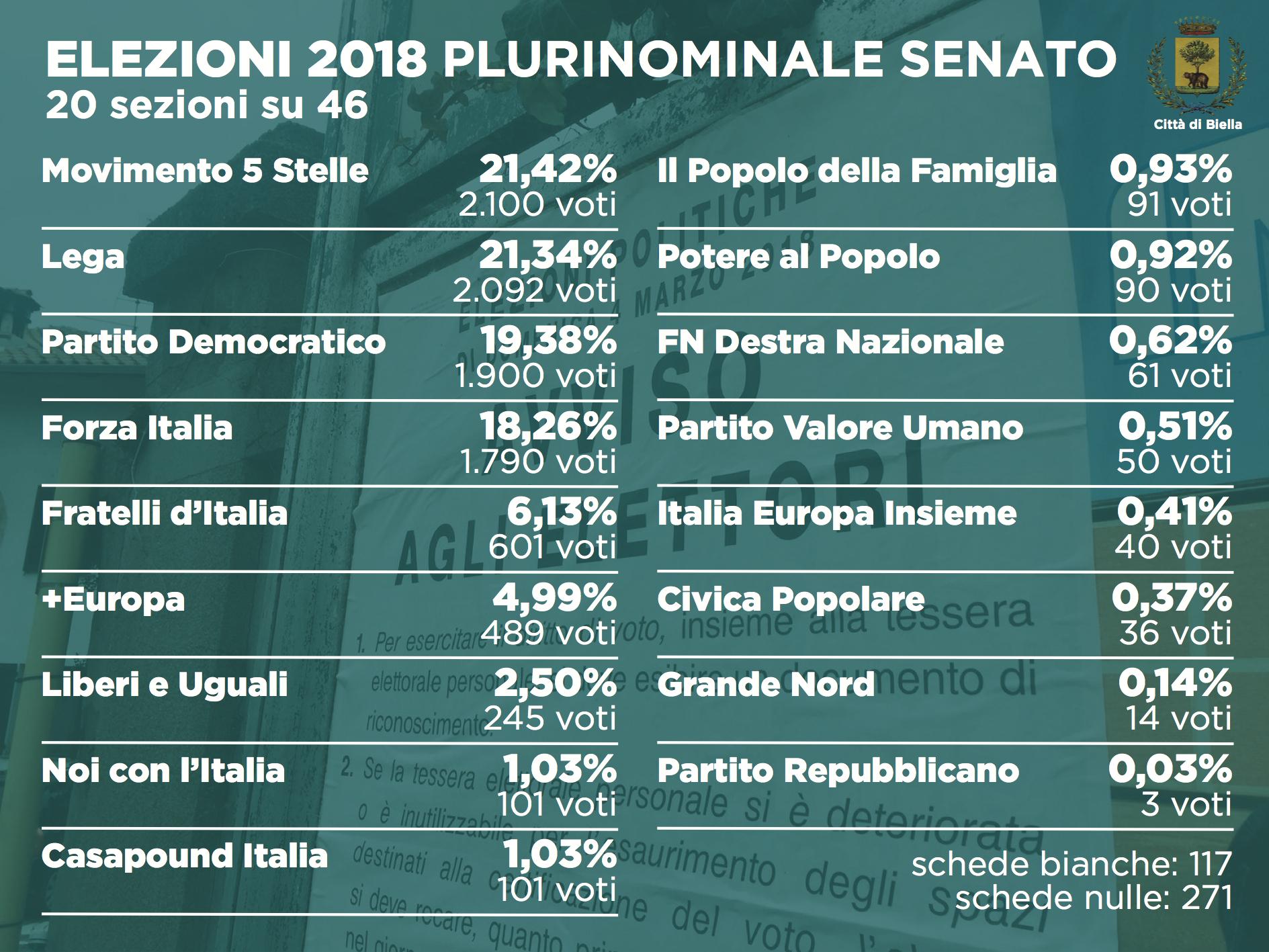 Elezioni 2018: i dati del plurinominale al Senato (20 sezioni su 46)