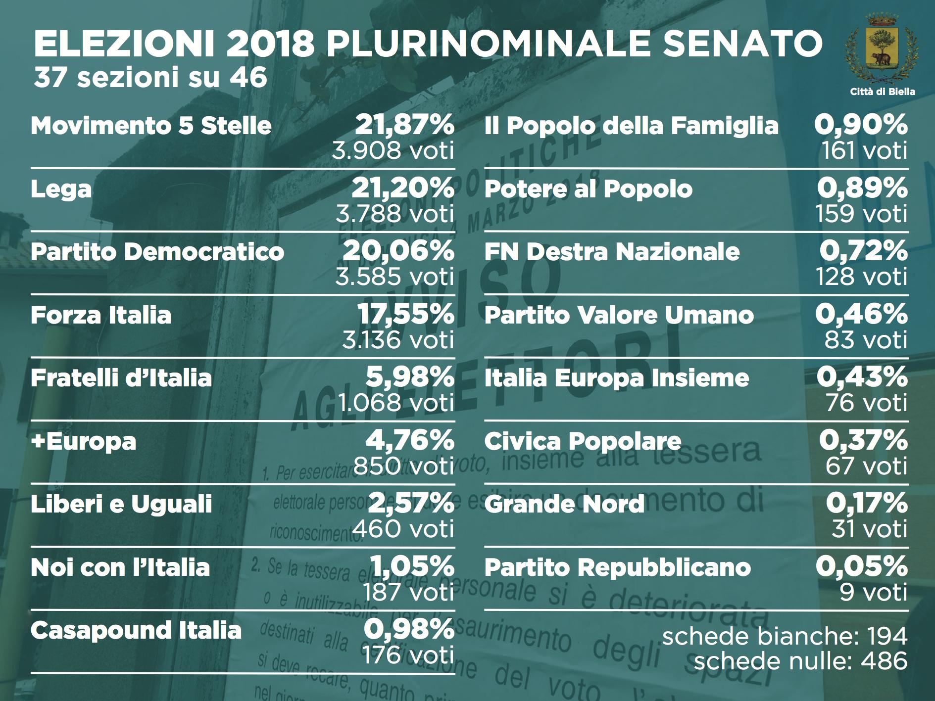 Elezioni 2018: i dati del plurinominale al Senato (37 sezioni su 46)