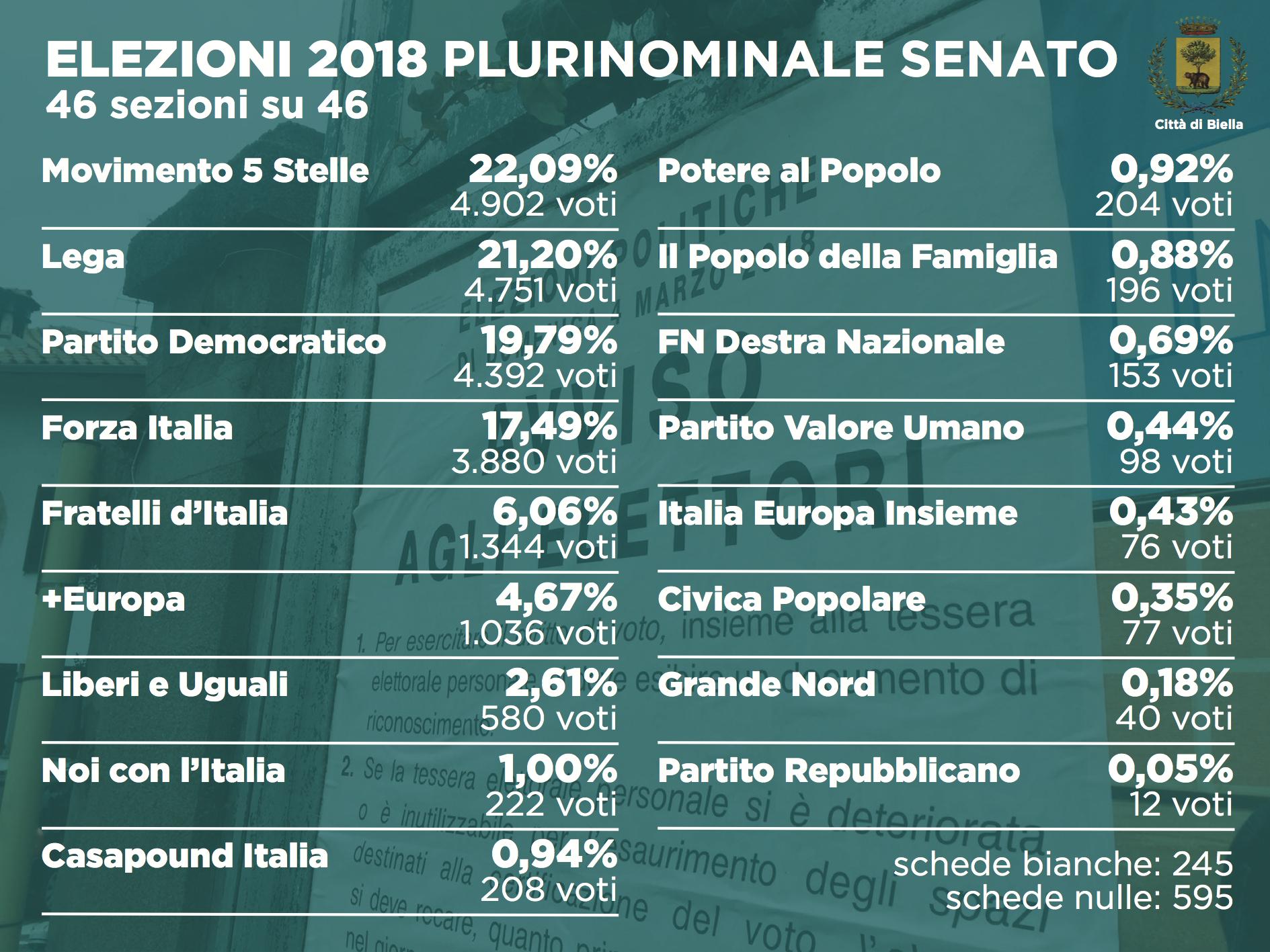 Elezioni 2018: i dati definitivi del plurinominale al Senato