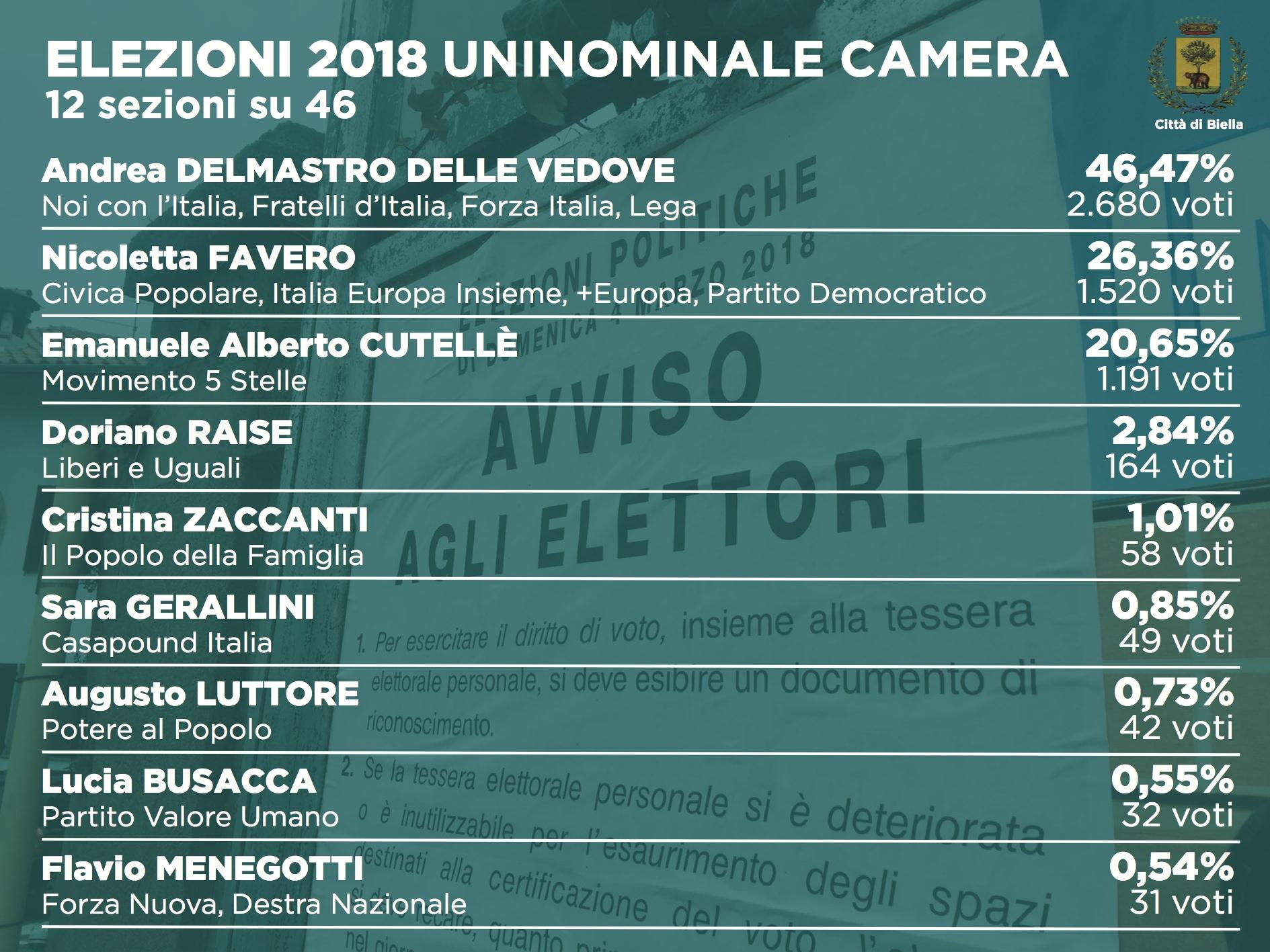 Elezioni 2018: i dati dell'uninominale alla Camera (12 sezioni su 46)