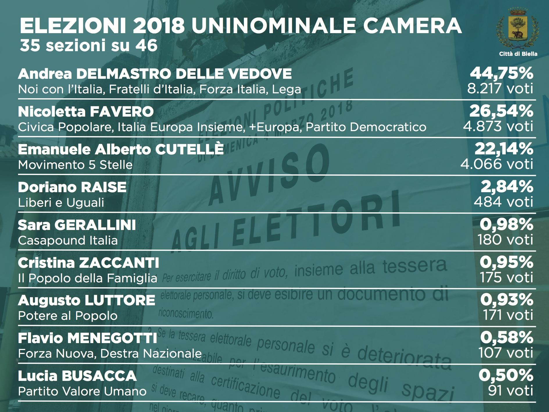Elezioni 2018: i dati dell'uninominale alla Camera (35 sezioni su 46)