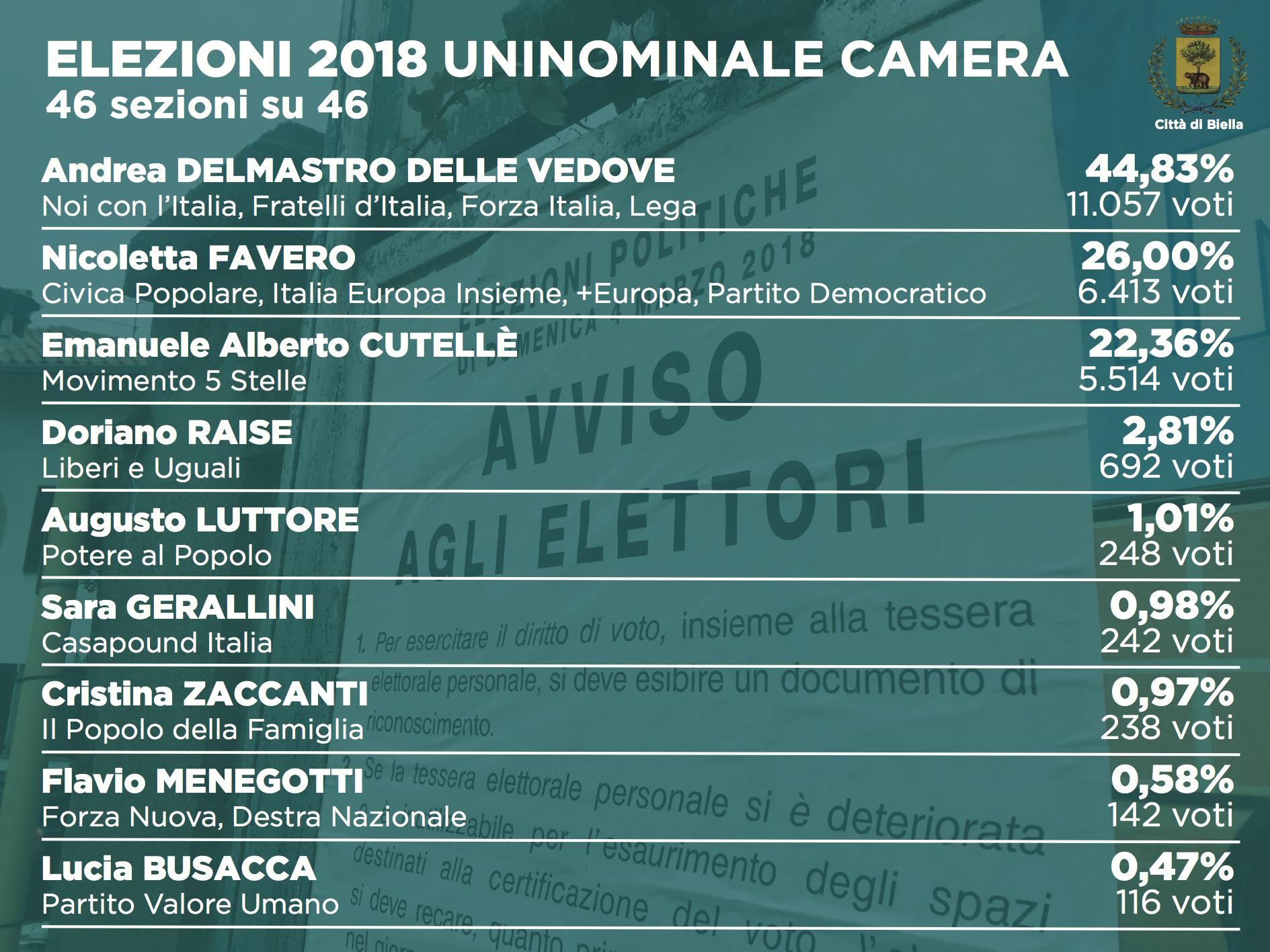 Elezioni 2018: i dati definitivi dell'uninominale alla Camera