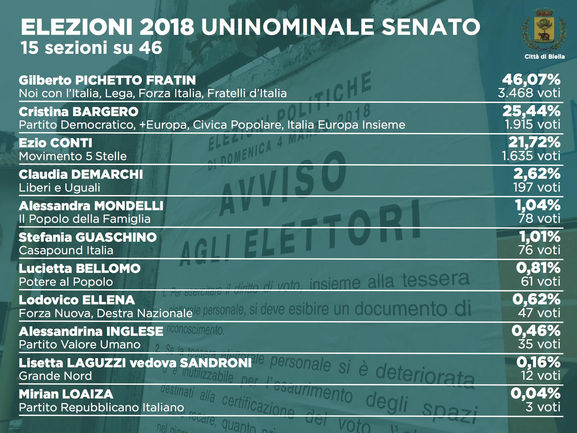 Elezioni 2018: i dati dell'uninominale al Senato (15 sezioni su 46)