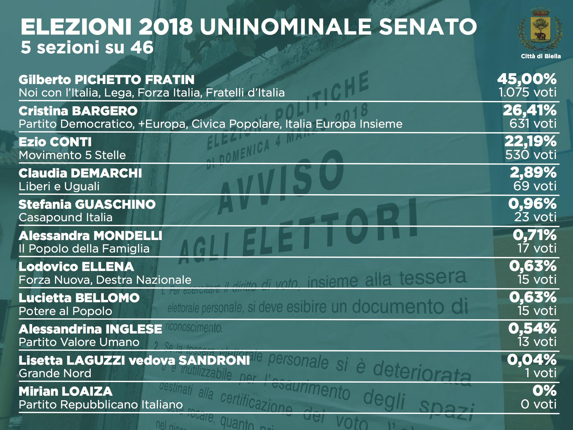 Elezioni 2018: i dati dell'uninominale al Senato (5 sezioni su 46)