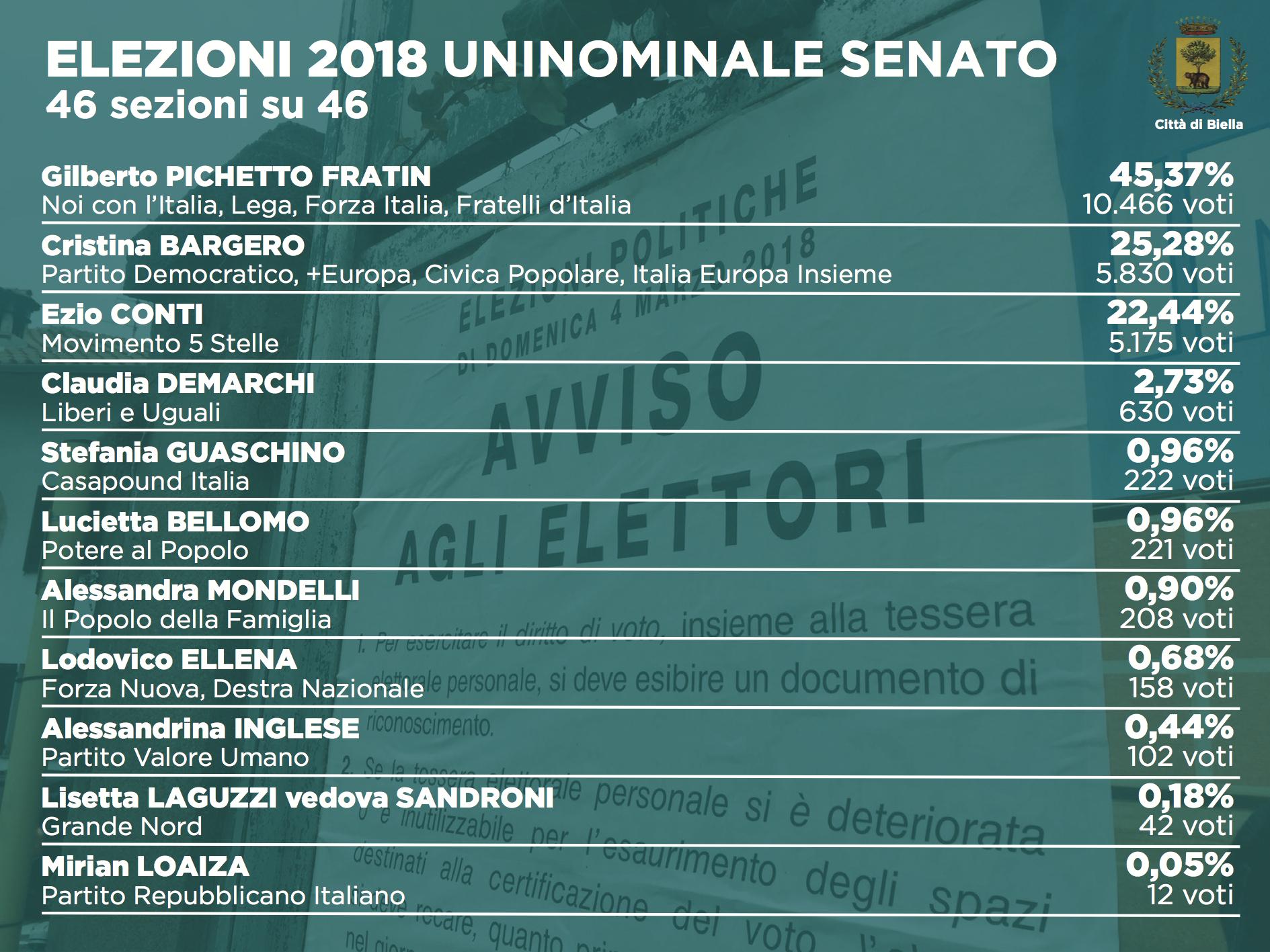 Elezioni 2018: i dati definitivi dell'uninominale al Senato