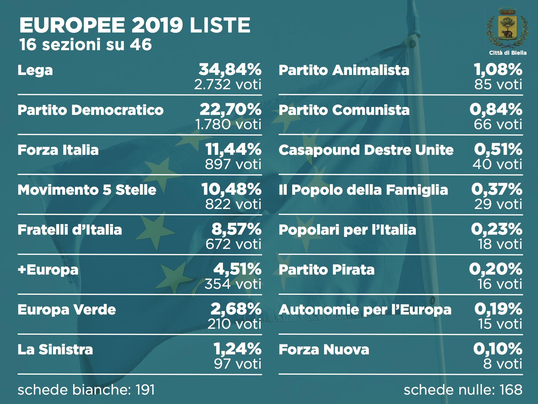 Elezioni 2019, i risultati alle europee dopo 16 sezioni