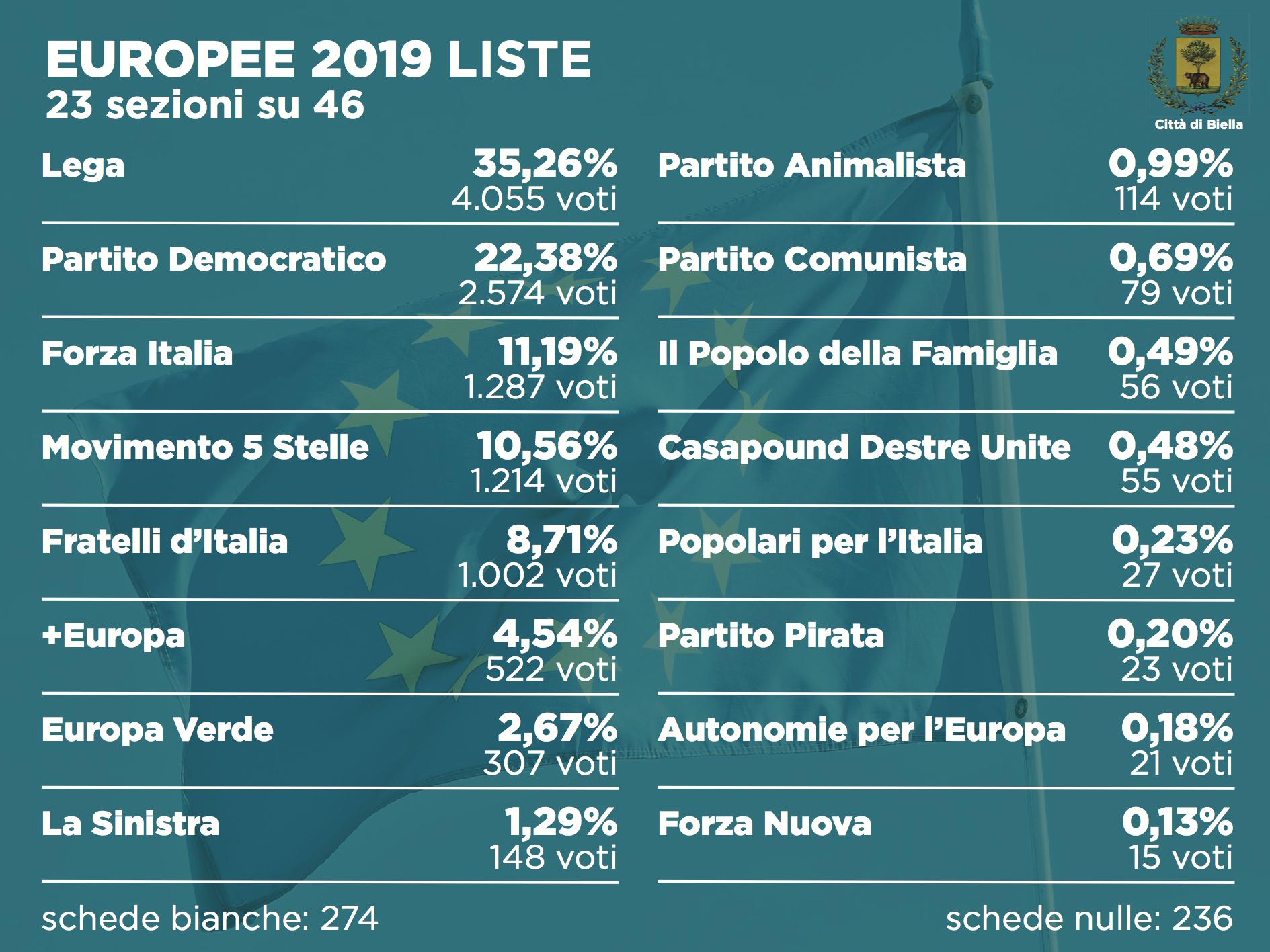 Elezioni 2019, i risultati alle europee dopo 23 sezioni