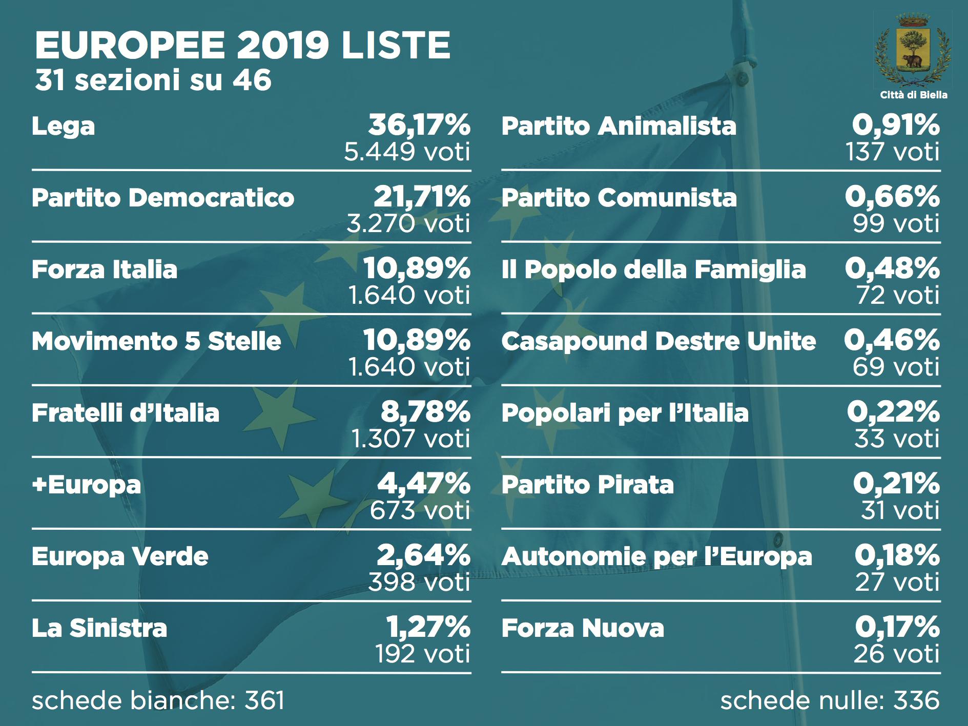 Elezioni 2019, i risultati alle europee dopo 31 sezioni