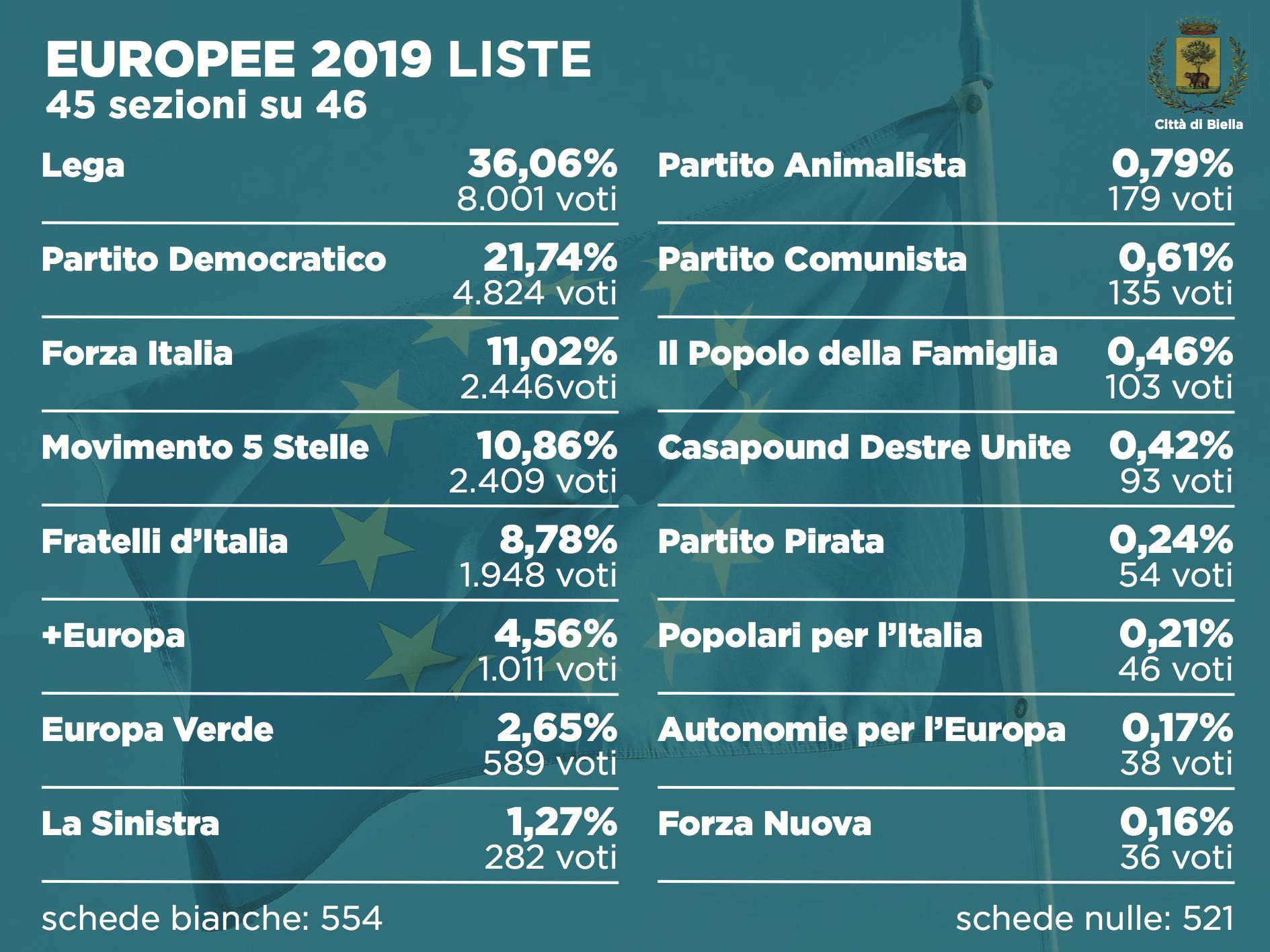 Elezioni 2019, i risultati alle europee dopo 45 sezioni