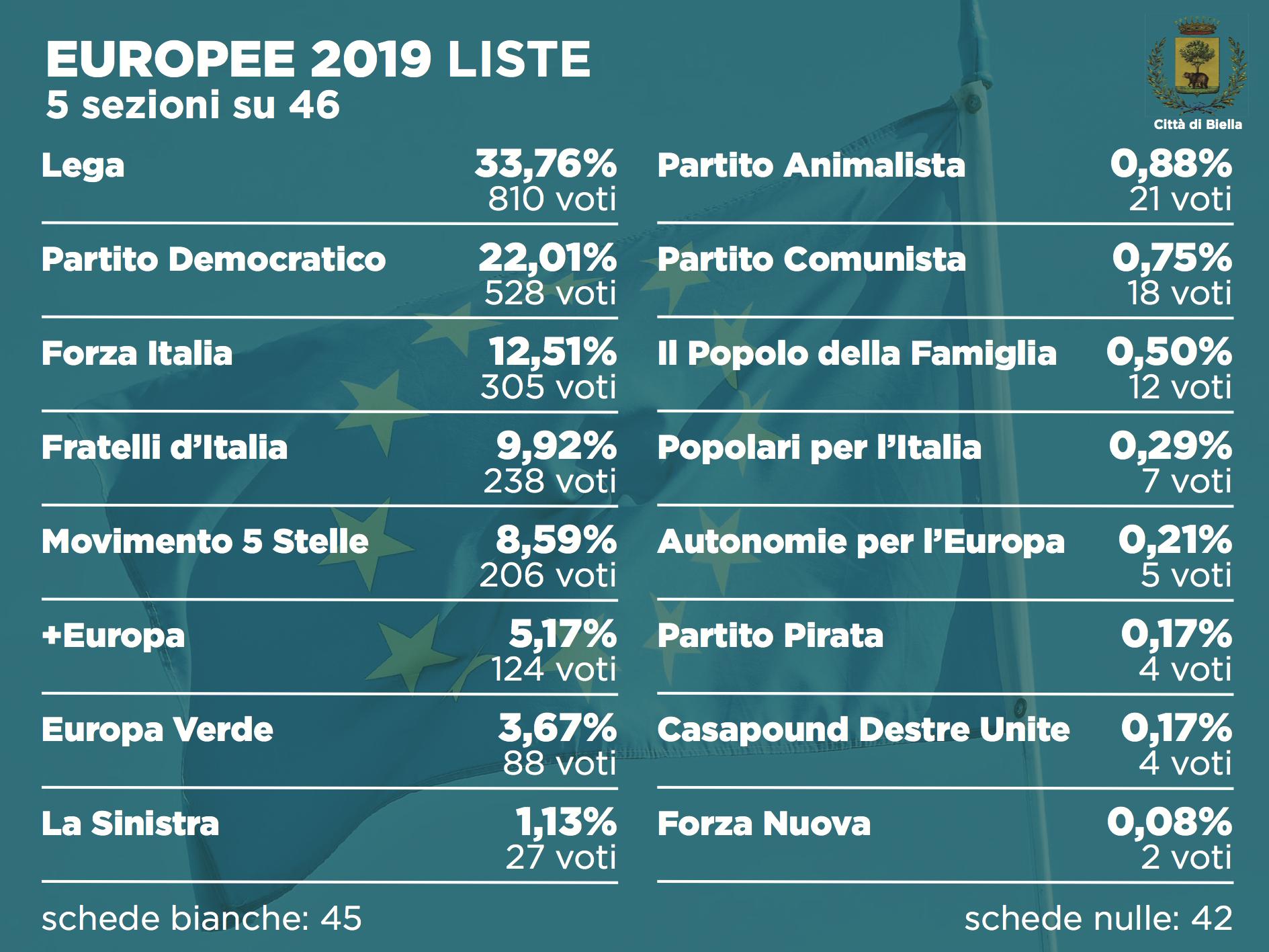 Elezioni 2019, i risultati alle europee dopo 5 sezioni