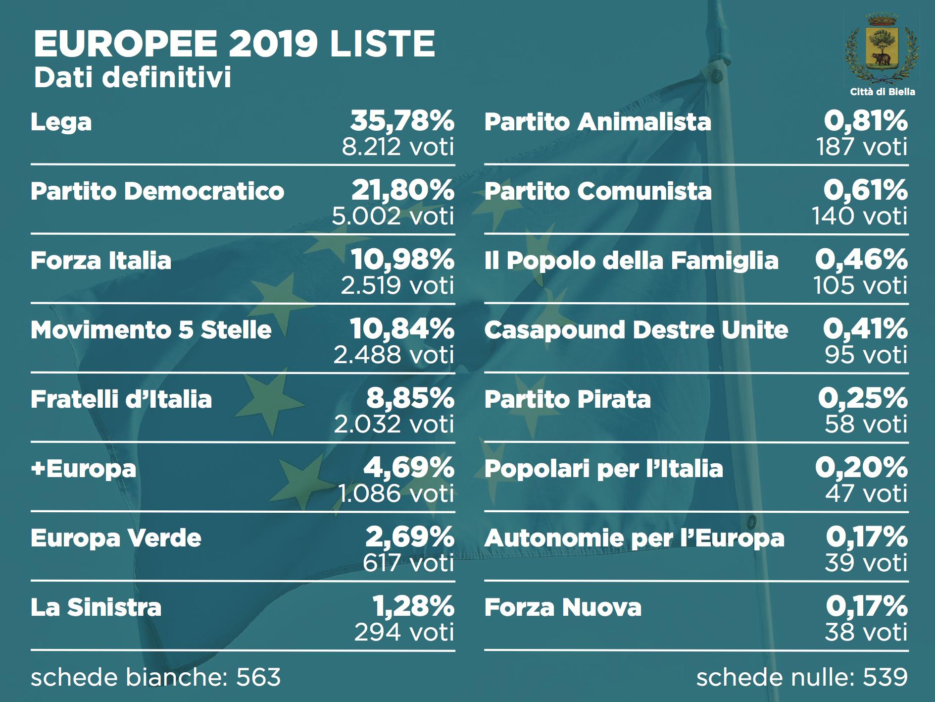 Elezioni 2019, i risultati definitivi alle europee