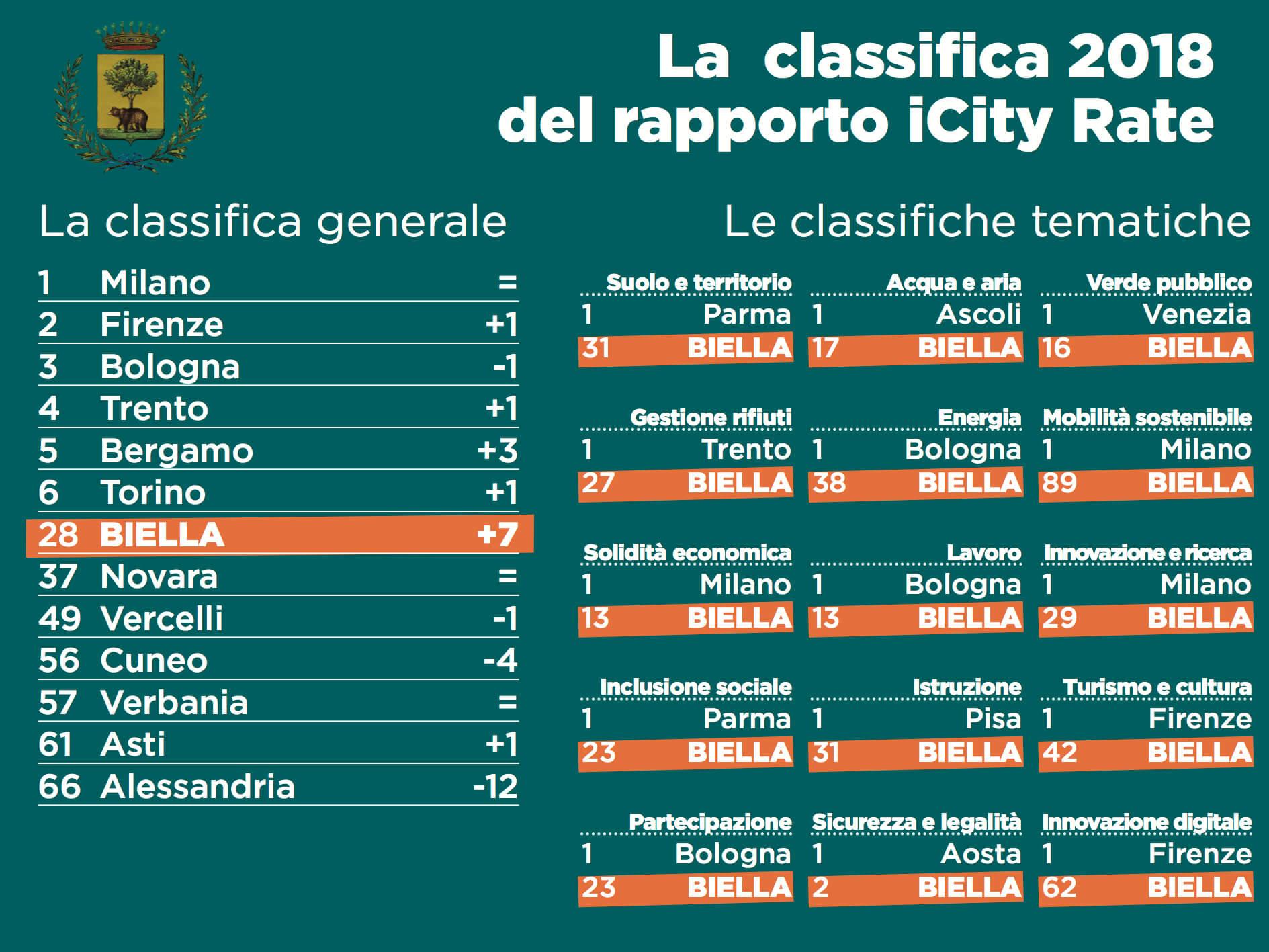 I risultati di Biella nella classifica iCity Rate 2018