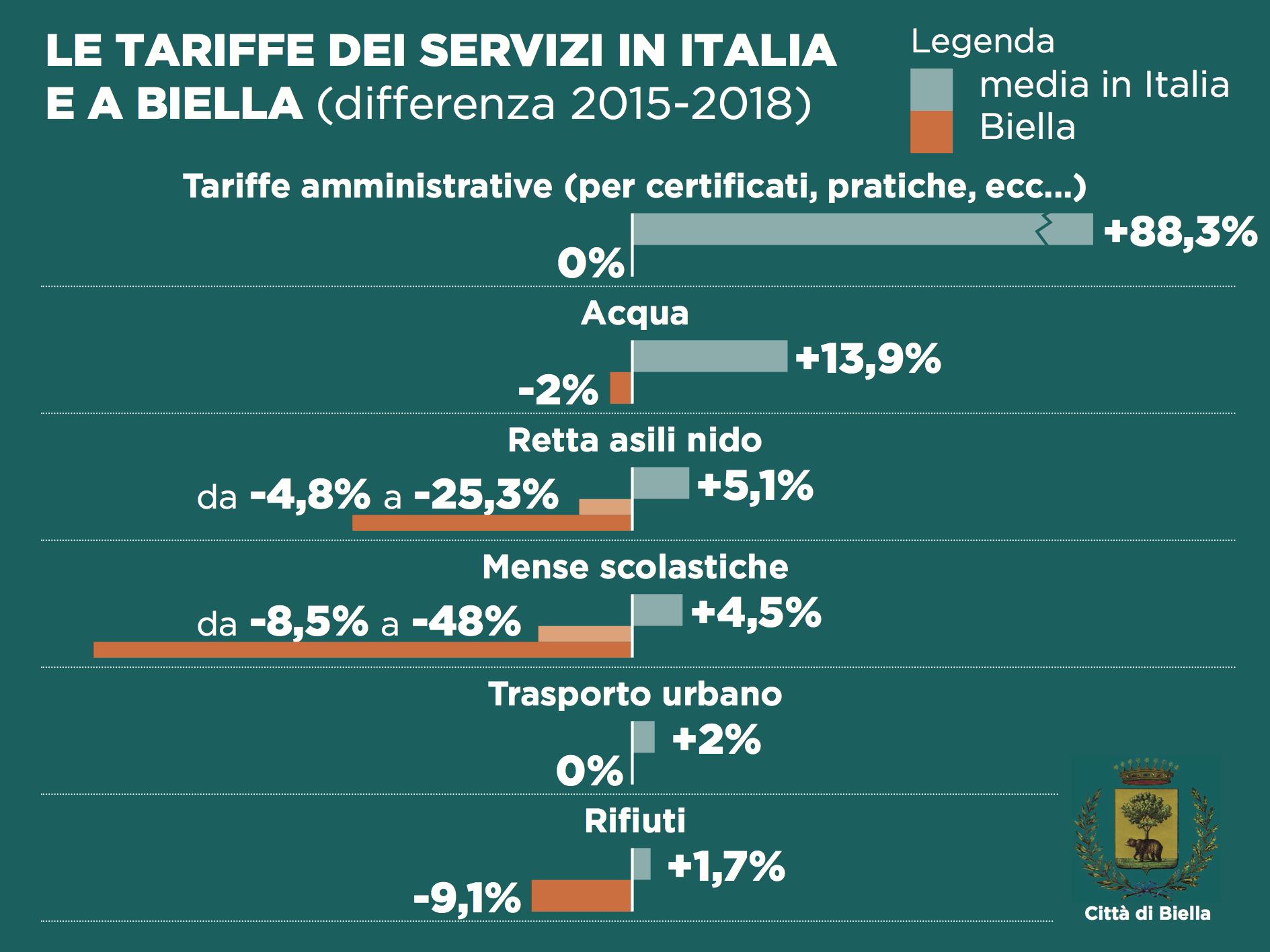 Il confronto delle tariffe tra il 2015 e il 2018 in Italia e a Biella