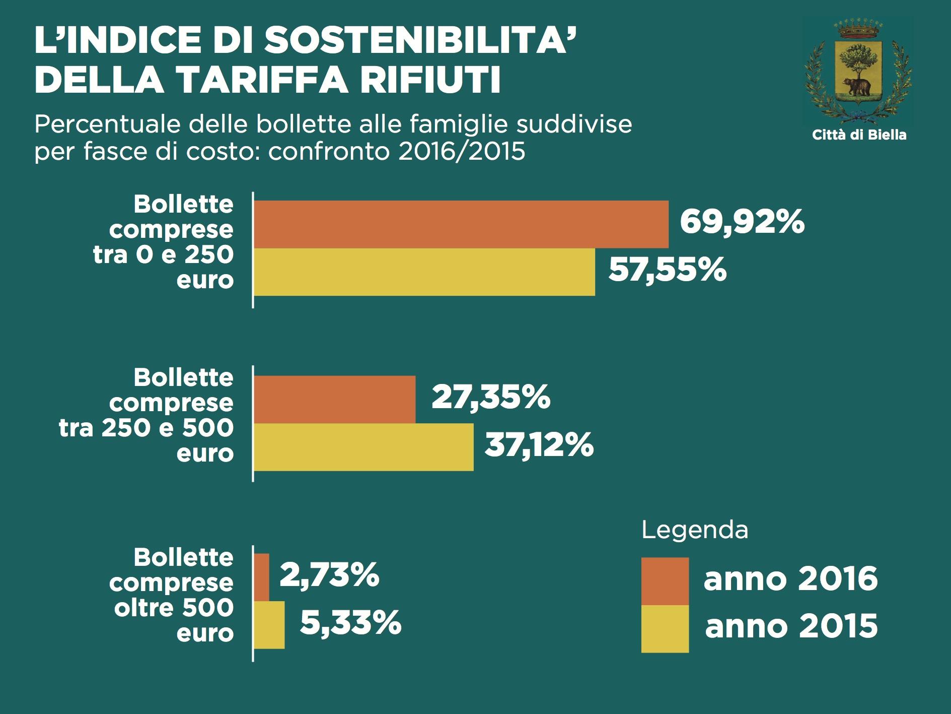 L'indice di sostenibilità delle bollette dei rifiuti: contronto 2016/2015