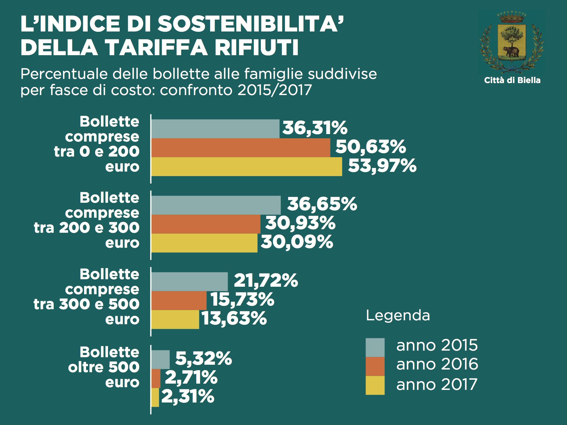 I dati 2015/2017 sull'indice di sostenibilità della tariffa rifiuti