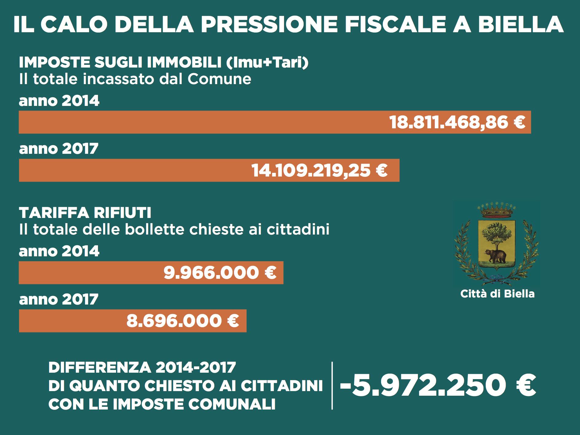 La tabella con il calo della pressione fiscale negli ultimi quattro anni