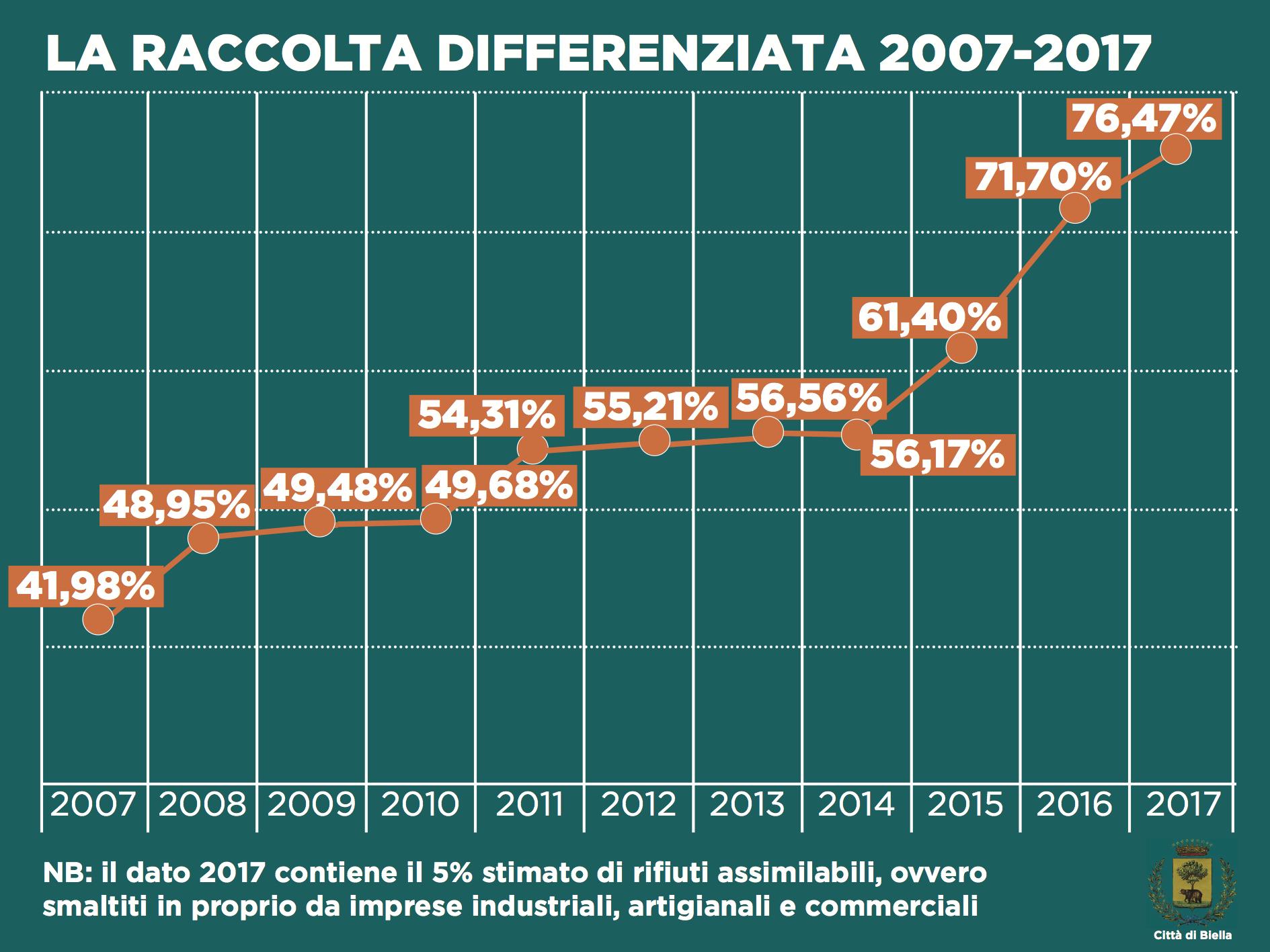 Il riepilogo dell'andamento della raccolta differenziata dal 2007 al 2017