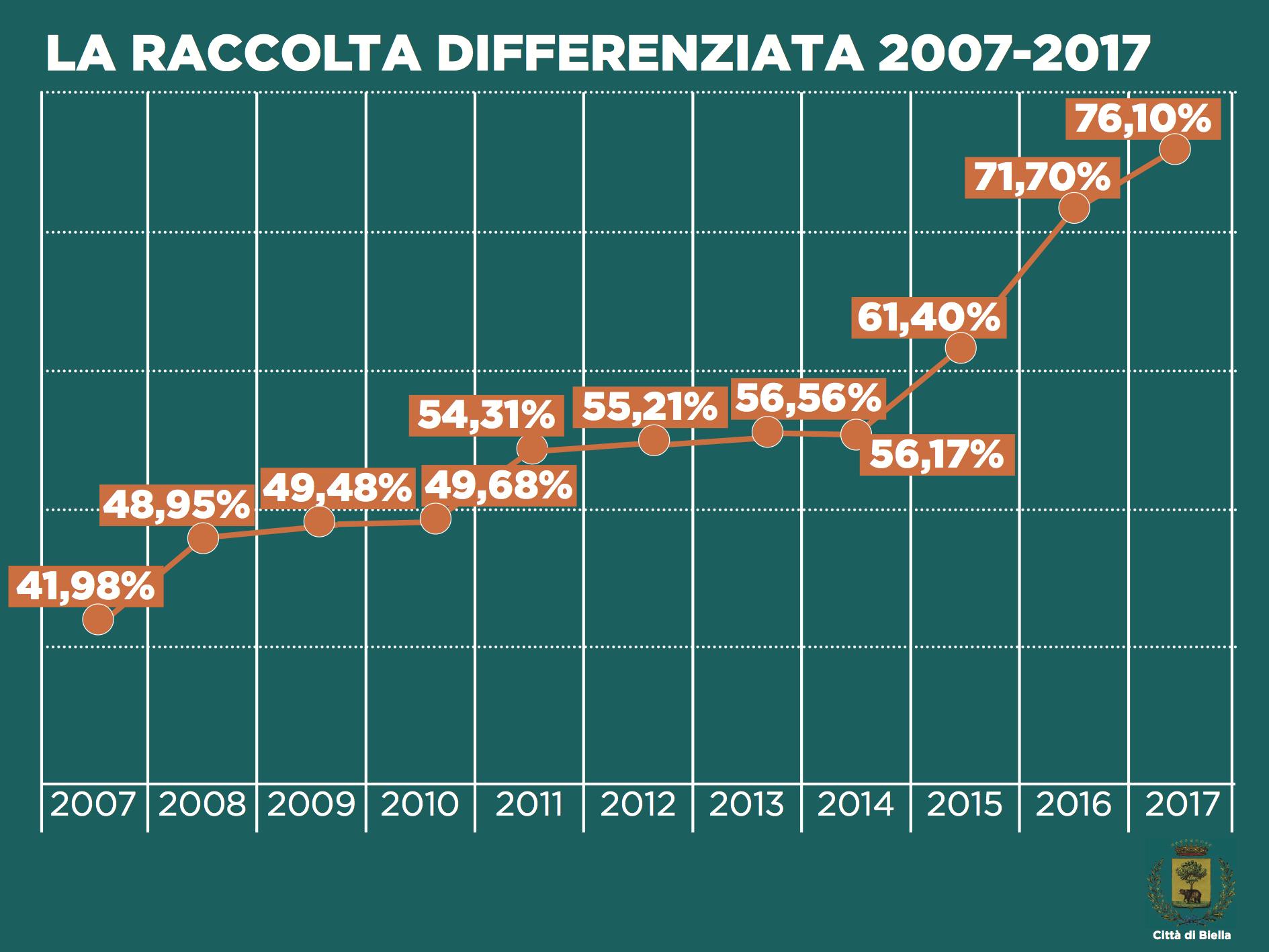 La raccolta differenziata negli ultimi dieci anni