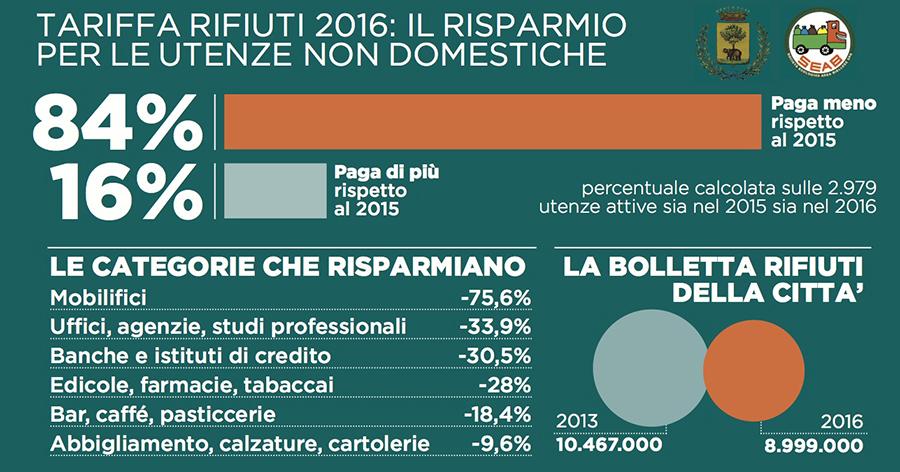 La tariffa rifiuti per le utenze non domestiche in cifre