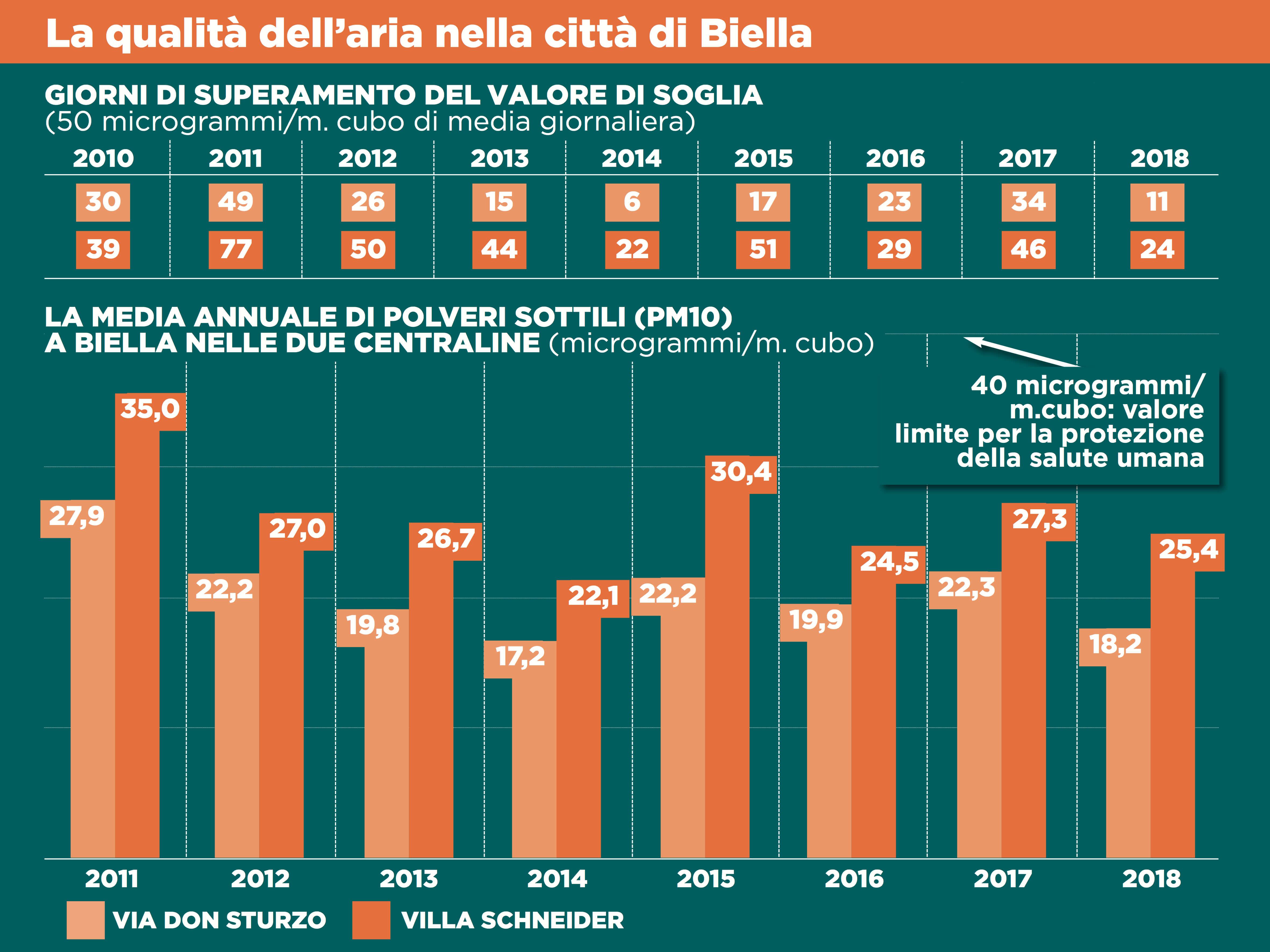 I dati della qualità dell'aria a Biella negli ultimi anni