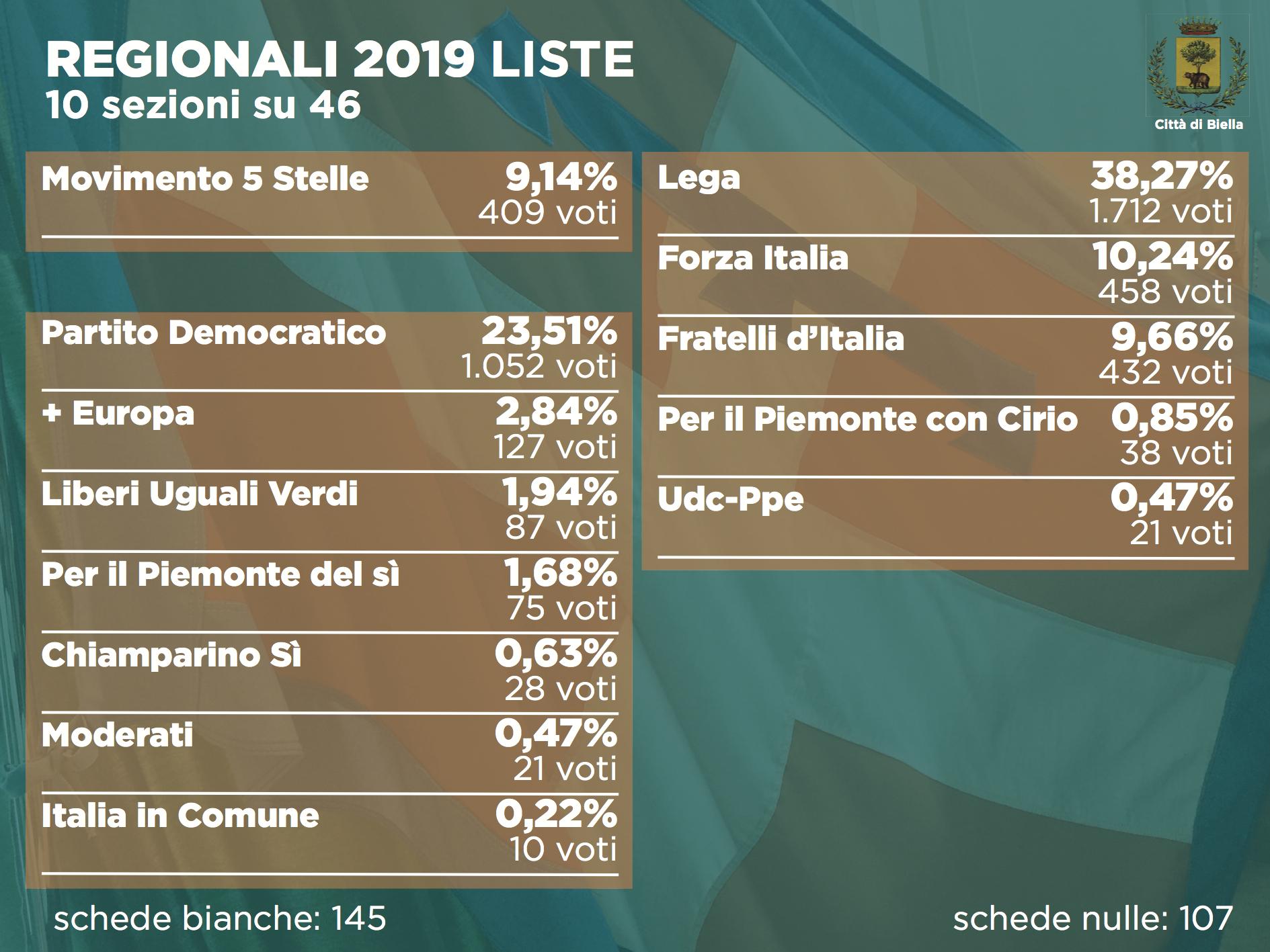 Elezioni 2019, i voti di lista alle regionali dopo 10 sezioni