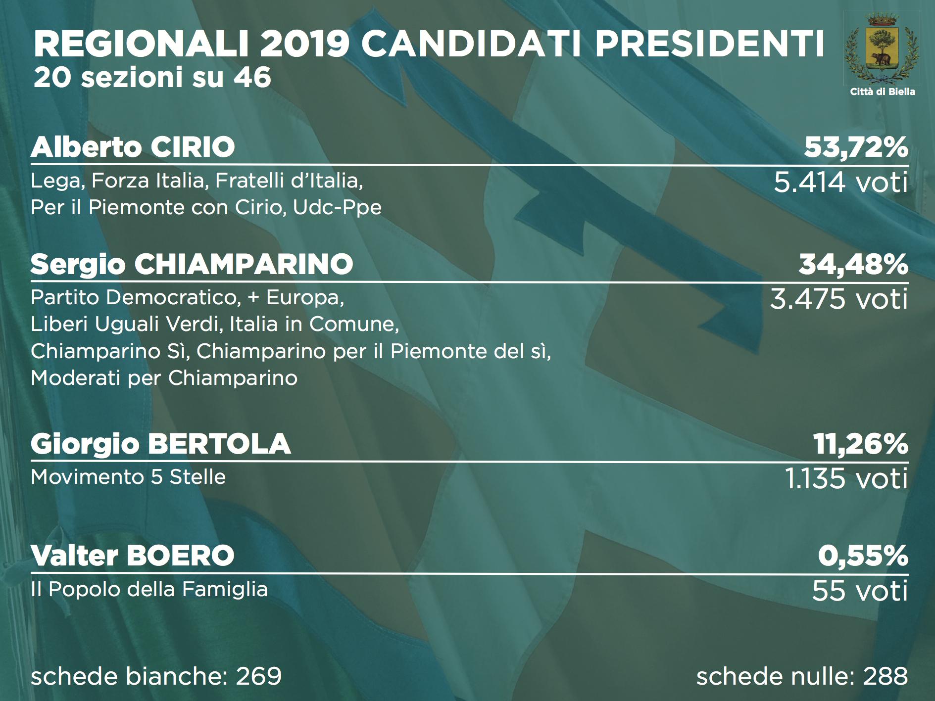 Elezioni 2019, i risultati alle regionali dopo 20 sezioni