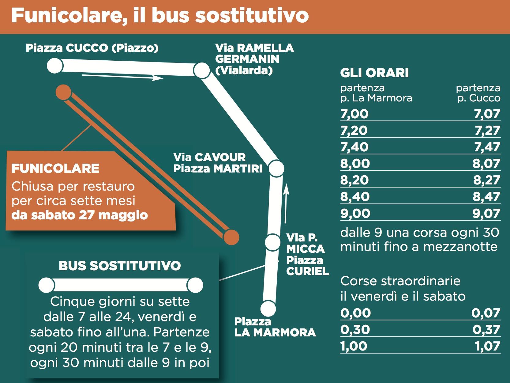 Le fermate e gli orari del bus sostitutivo della Funicolare