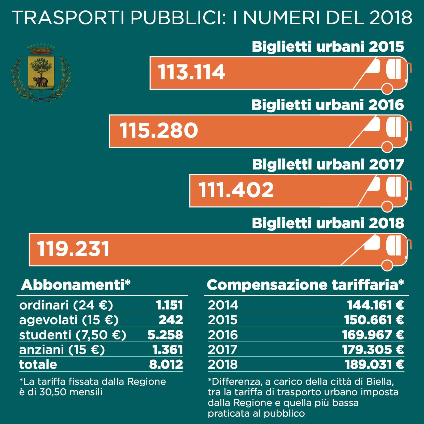 Le cifre del trasporto urbano nel 2018