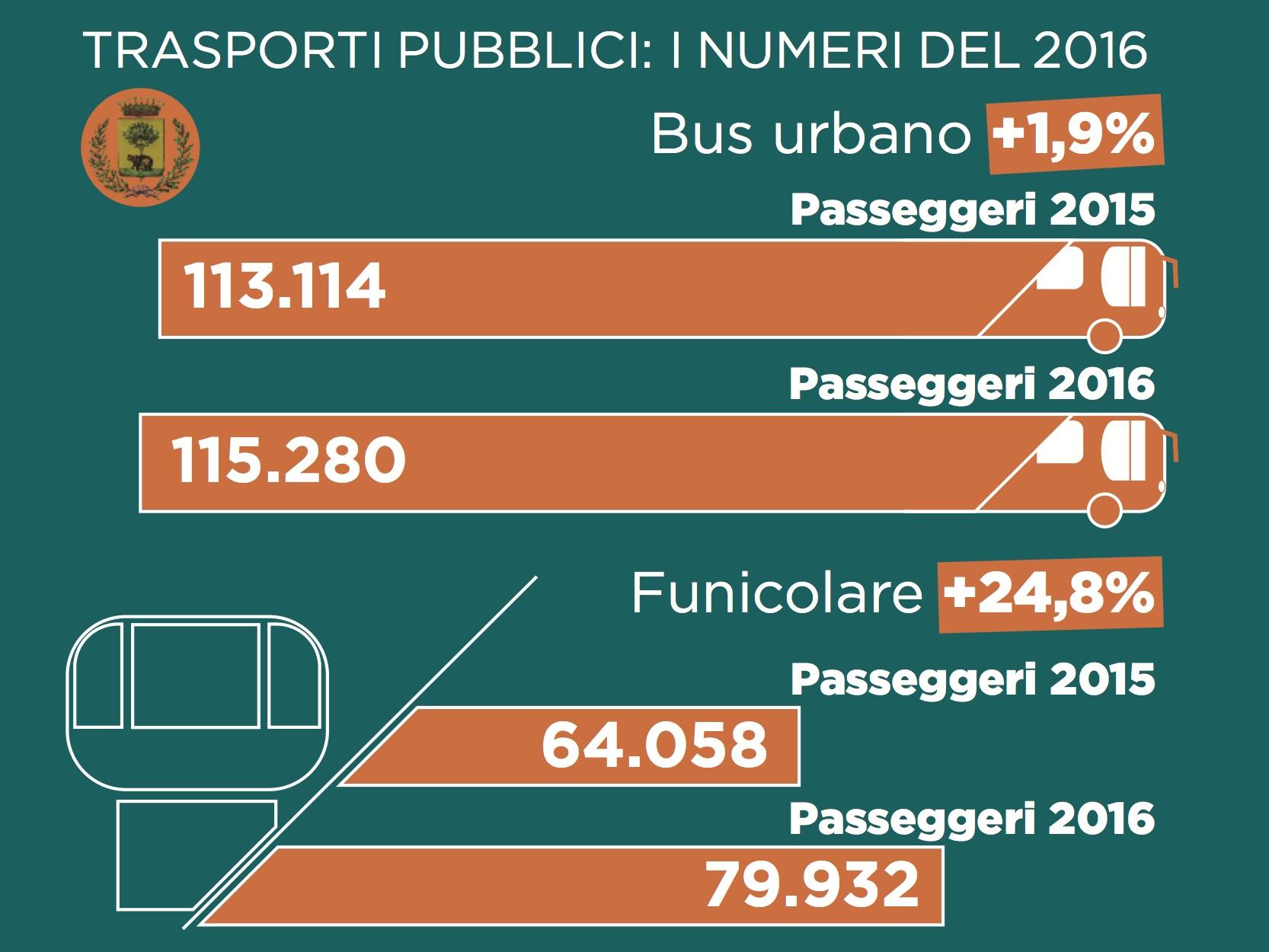 Le statistiche dei trasporti pubblici urbani nel 2016