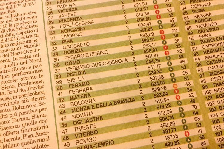 Biella nella classifica sulla qualità della vita di Italia Oggi