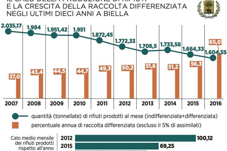 Il calo della produzione di rifiuti e la crescita della raccolta differenziata in cifre