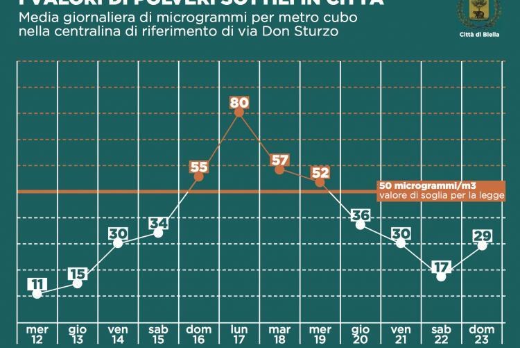 I dati delle polveri sottili dal 12 al 23 dicembre