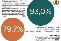 Le medie delle presenze dei consiglieri comunali (giugno 2014-luglio 2016)