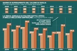 La qualità dell'aria a Biella dal 2009 a oggi
