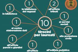 I dieci tirocini extracurricolari attivati dal Comune