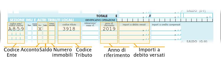 Le sezioni da compilare nel modello F24 semplificato